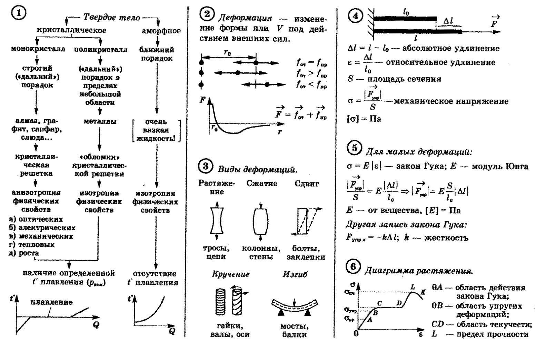 По шпаргалка физике жидкостей свойства