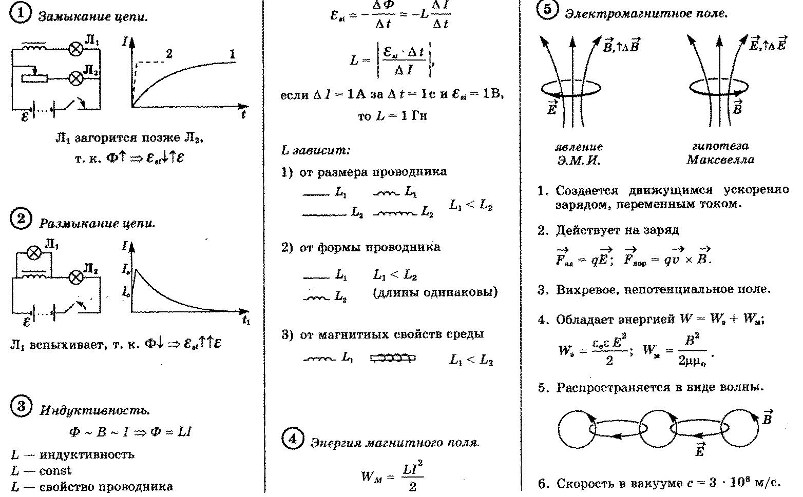 Опорные конспекты по теме электромагнитная индукция