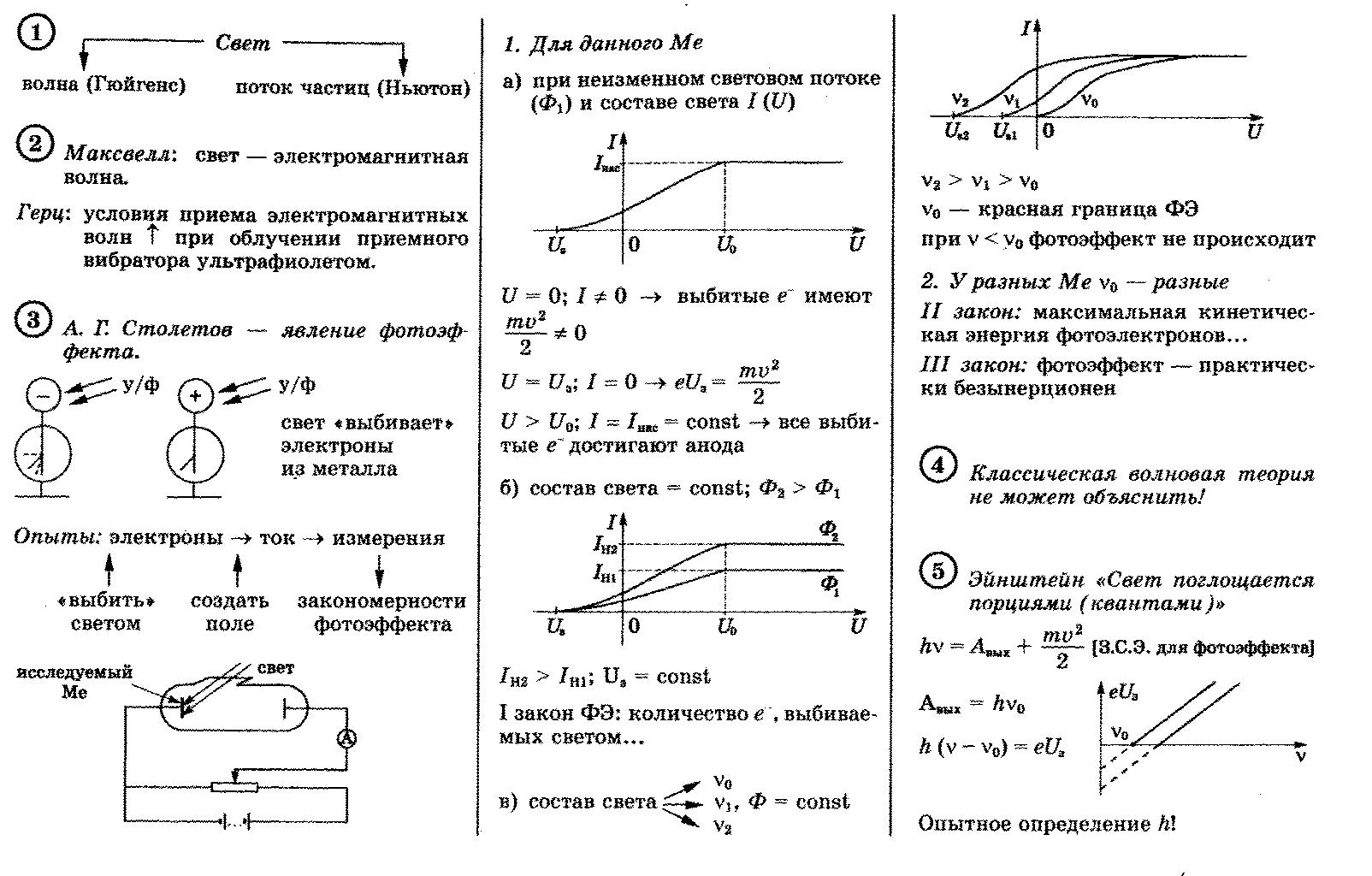 области фотоэффект физика формулы скажу