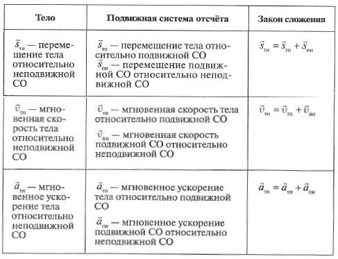 Решение задач физике относительность движения решение задачи под действием системы