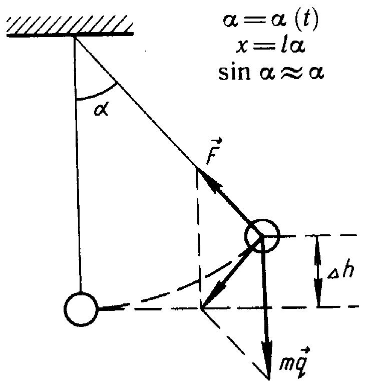 математический маятник сообщение по физике