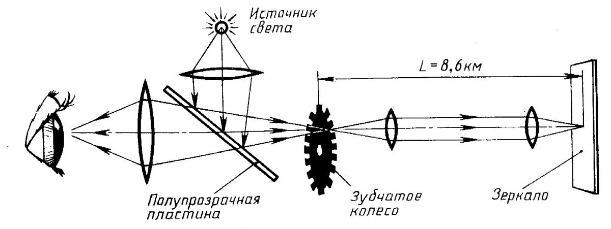Реферат тему астрономический метод измерения скорости света 4362