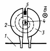 Использование силы Лоренца