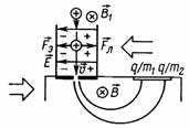 Схема действия масс-спектрографа