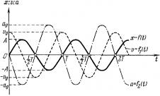Скорость и ускорение при гармонических колебаниях