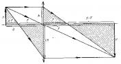 Вывод формулы тонкой линзы
